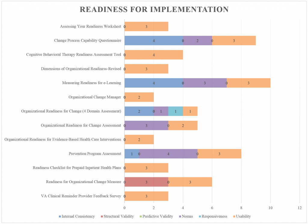Readiness for Implementation
